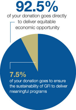 92.5% of your donation goes directly to deliver equitable economic opportunity. 7.5% of your donation goes to ensure the sustainability of GFI to deliver meaningful programs